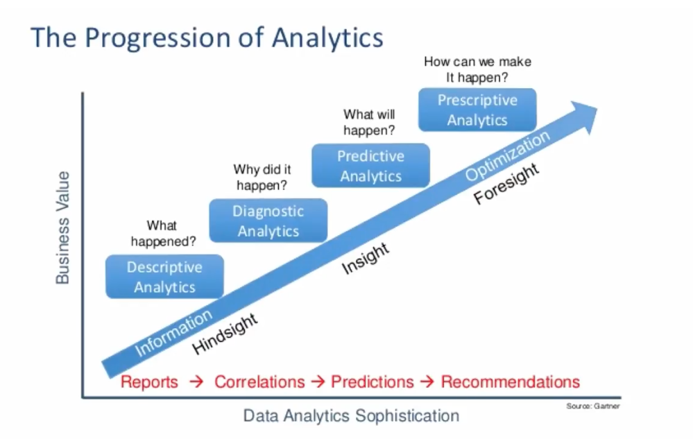 Graph showing Business Value on Y axis and Data Analytics Sophistication on X axis. Information optimization moves up the slope from Descriptive to Diagnostic to Predictive to Prescriptive analytics.